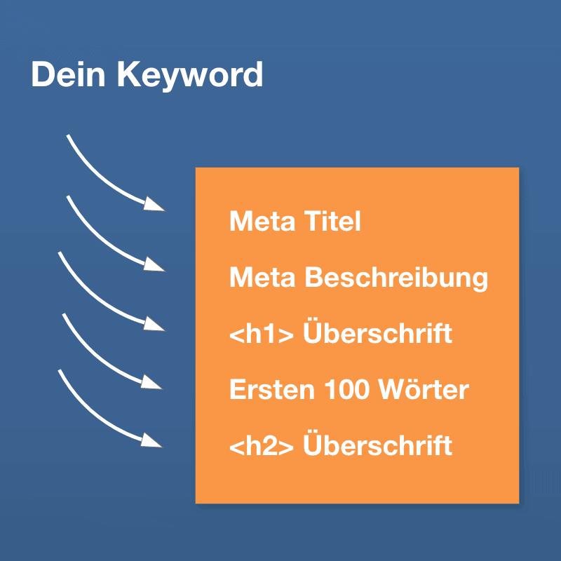 keyword platzierung