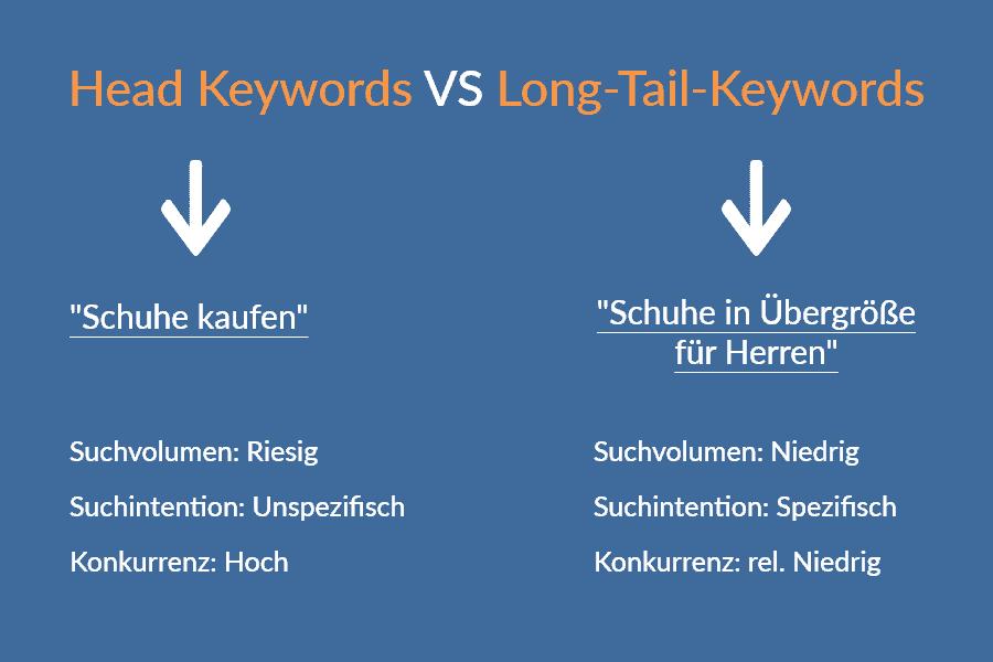 head keywords vs longtail keyword