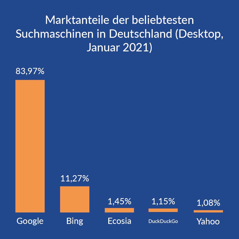 Martkanteile von Suchmaschinen Deutschland, Desktop